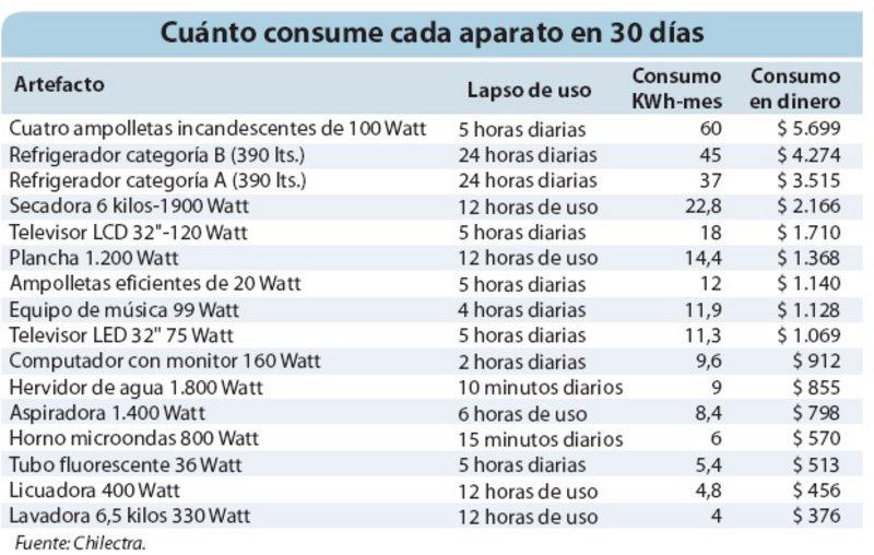 Tabla de consumo de electrodomesticos en watts pdf for Cuanto consume un deshumidificador